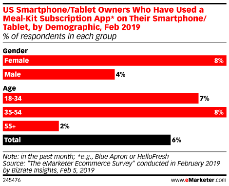 US Smartphone/Tablet Owners Who Have Used a Meal-Kit Subscription App* on Their Smartphone/Tablet in the Past Month, by Demographic, Feb 2019 (% of respondents in each group)