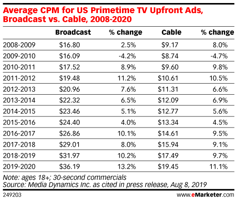 Why Amazon Is About to Upend the $70 Billion TV Ad Market - eMarketer Trends, Forecasts & Statistics