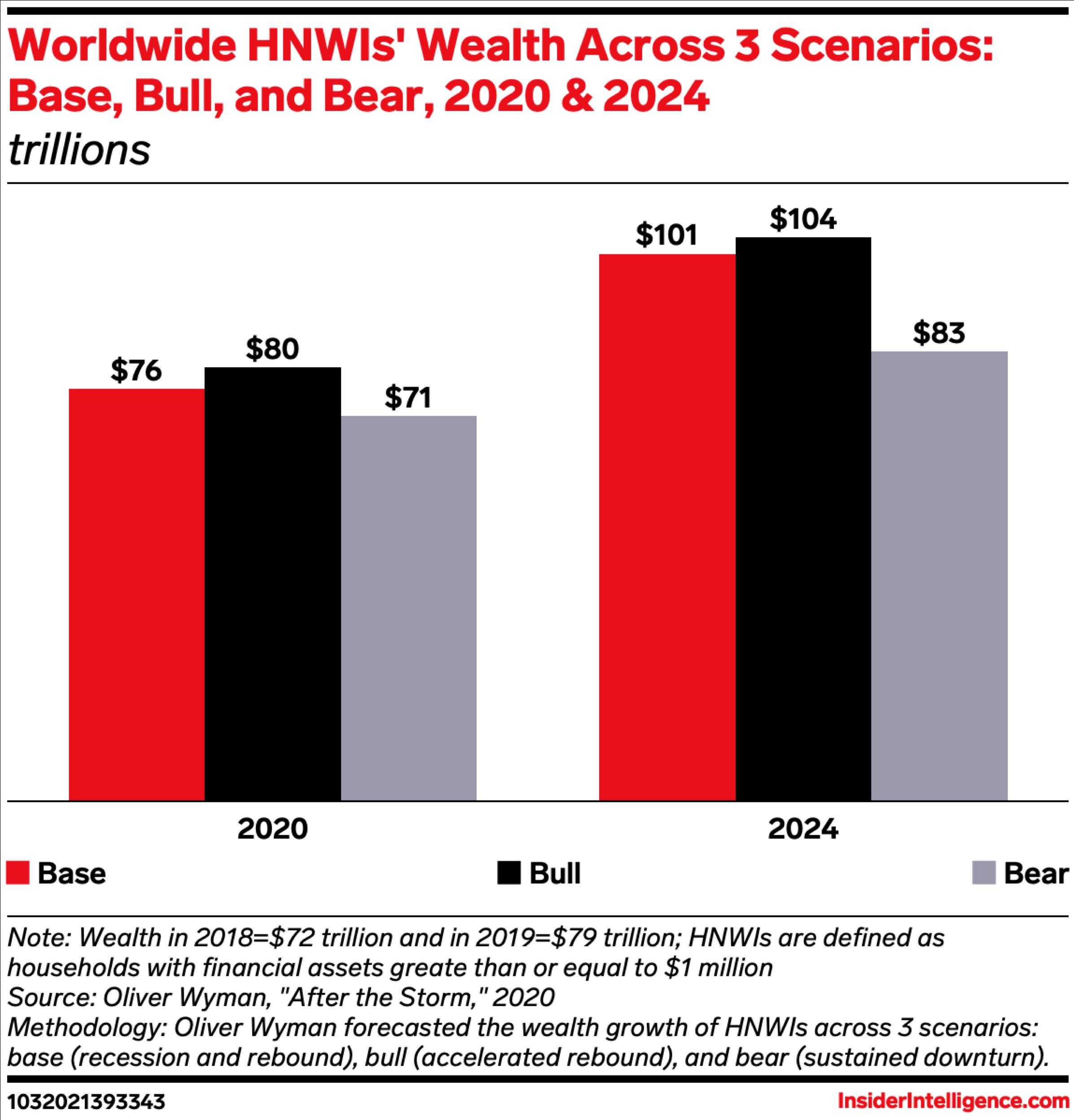 Worldwide HNWIs' Wealth Across 3 Scenarios: Base, Bull, and Bear, 2020 & 2024 (trillions)