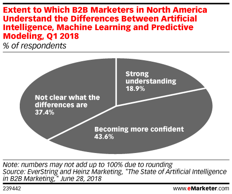 Extent to Which B2B Marketers in North America Understand the Differences Between Artificial Intelligence, Machine Learning and Predictive Modeling, Q1 2018 (% of respondents)