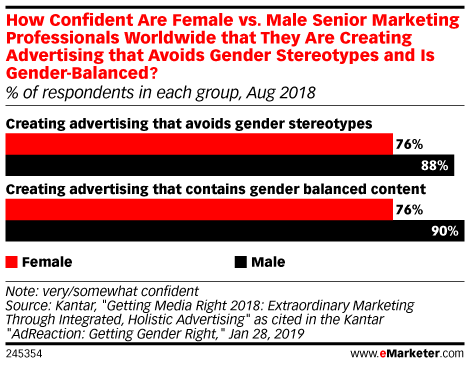 How Confident Are Female vs. Male Senior Marketing Professionals Worldwide that They Are Creating Advertising that Avoids Gender Stereotypes and Is Gender-Balanced? (% of respondents in each group, Aug 2018)