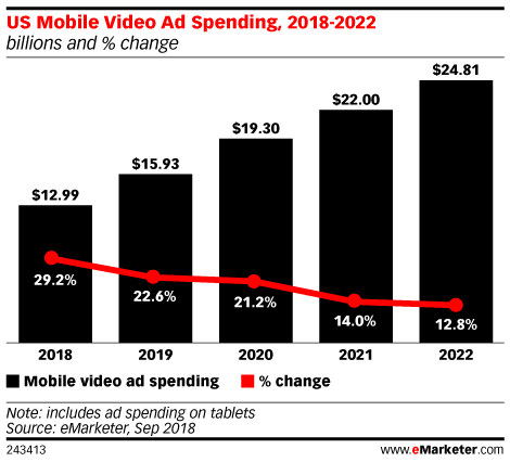 US Mobile Video Ad Spending, 2018-2022 (billions and % change)