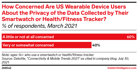 How Concerned Are US Wearable Device Users About the Privacy of the Data Collected by Their Smartwatch or Health/Fitness Tracker? (% of respondents, March 2021)