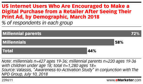 US Internet Users Who Are Encouraged to Make a Digital Purchase from a Retailer After Seeing Their Print Ad, by Demographic, March 2018 (% of respondents in each group)