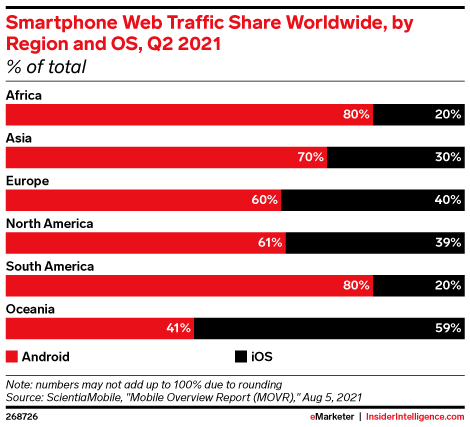 Smartphone Web Traffic Share Worldwide, by Region and OS, Q2 2021 (% of total)