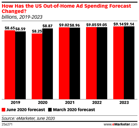 How Has the US Out-of-Home Ad Spending Forecast Changed? (billions, 2019-2023)