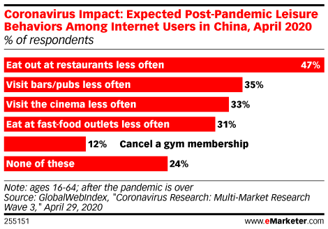 Coronavirus Impact: Expected Post-Pandemic Leisure Behaviors Among Internet Users in China, April 2020 (% of respondents)