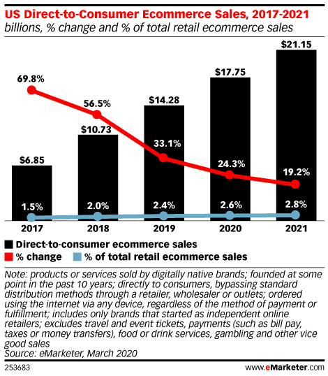 US Direct-to-Consumer Ecommerce Sales, 2017-2021 (billions, % change and % of total retail ecommerce sales)