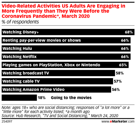 Video-Related Activities US Adults Are Engaging in More Frequently than They Were Before the Coronavirus Outbreak*, March 2020 (% of respondents)