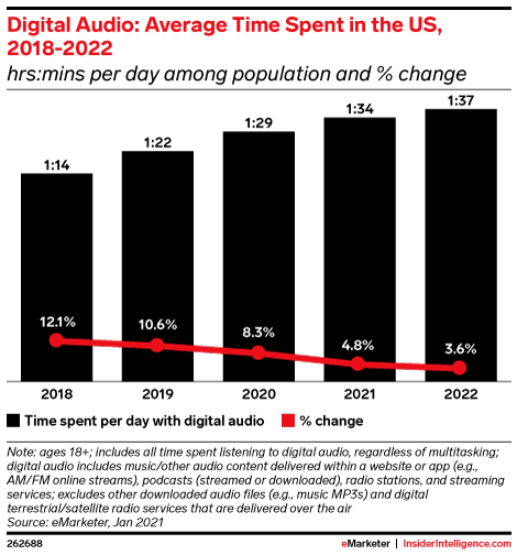 Digital Audio: Average Time Spent in the US, 2018-2022 (minutes per day among population and % change)