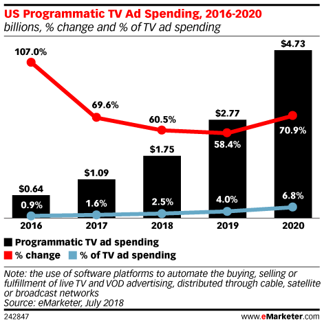 US Programmatic TV Ad Spending, 2016-2020 (billions, % change and % of TV ad spending)
