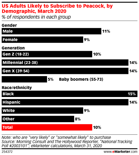 US Adults Likely to Subscribe to Peacock, by Demographic, March 2020 (% of respondents in each group)