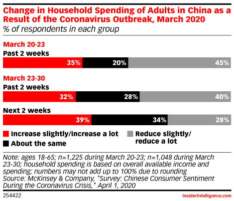 Change in Household Spending of Adults in China as a Result of the Coronavirus Outbreak, March 2020 (% of respondents in each group)