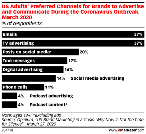 US Adults' Preferred Channels for Brands to Advertise and Communicate During the Coronavirus Outbreak, March 2020 (% of respondents)
