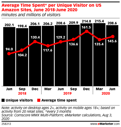 Average Time Spent* per Unique Visitor on US Amazon Sites, June 2018-June 2020 (minutes and millions of visitors)