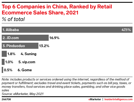 Top 6 Companies in China, Ranked by Retail Ecommerce Sales Share, 2021 (% of total)