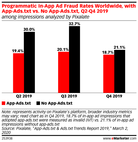 Programmatic In-App Ad Fraud Rates Worldwide, with App-Ads.txt vs. No App-Ads.txt, Q2-Q4 2019 (among impressions analyzed by Pixalate)