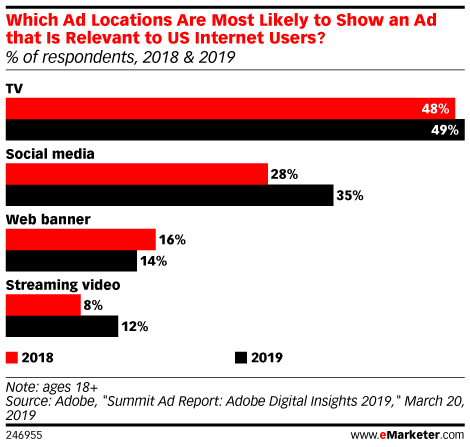 Which Ad Locations Are Most Likely to Show an Ad that Is Relevant to US Internet Users? (% of respondents, 2018 & 2019)