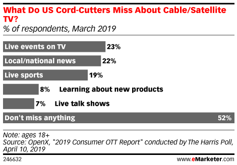 What Do US Cord Cutters Miss About Cable/Satellite TV? (% of respondents, March 2019)