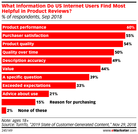 What Information Do US Internet Users Find Most Helpful in Product Reviews? (% of respondents, Sep 2018)