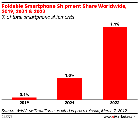Foldable Smartphone Shipment Share Worldwide, 2019, 2021 & 2022 (% of total smartphone shipments)