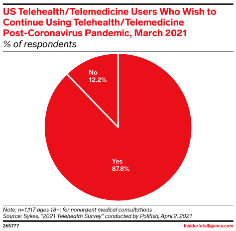 US Telehealth/Telemedicine Users Who Wish to Continue Using Telehealth/Telemedicine Post-Coronavirus Pandemic, March 2021 (% of respondents)