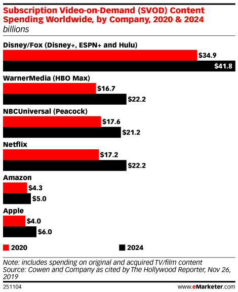 Subscription Video-on-Demand (SVOD) Content Spending Worldwide, by Company, 2020 & 2024 (billions)
