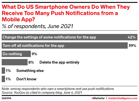 What Do US Smartphone Owners Do When They Receive Too Many Push Notifications from a Mobile App? (% of respondents, June 2021)
