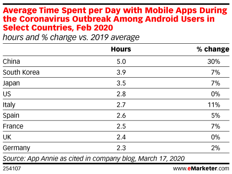 Average Time Spent per Day with Mobile Apps During the Coronavirus Outbreak Among Android Users in Select Countries, Feb 2020 (hours and % change vs. 2019 average)
