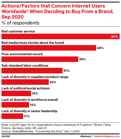 Actions/Factors that Concern Internet Users Worldwide* When Deciding to Buy From a Brand, Sep 2020 (% of respondents)