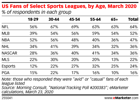 US Fans of Select Sports Leagues, by Age, March 2020 (% of respondents in each group)