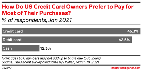 How Do US Credit Card Owners Prefer to Pay for Most of Their Purchases? (% of respondents, Jan 2021)