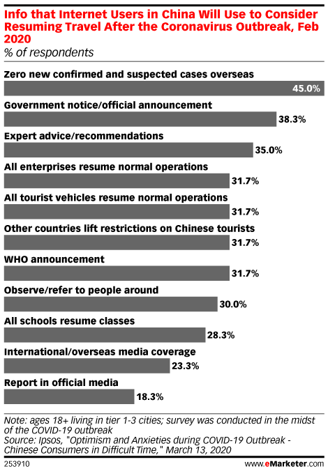 Info that Internet Users in China Will Use to Consider Resuming Travel After the Coronavirus Outbreak, Feb 2020 (% of respondents)