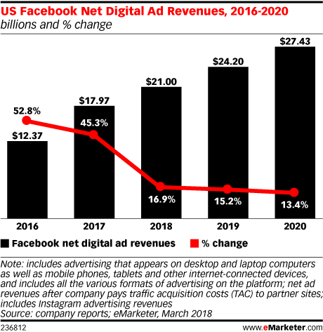 US Facebook Net Digital Ad Revenues, 2016-2020 (billions and % change)