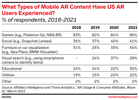 What Types of Mobile AR Content Have US AR Users Experienced? (% of respondents, 2018-2020)
