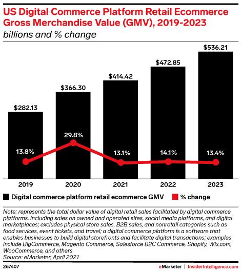 US Digital Commerce Platform Retail Ecommerce Gross Merchandise Value (GMV), 2019-2023 (billions and % change)