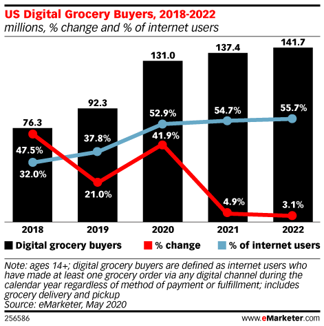 US Digital Grocery Buyers, 2018-2022 (millions, % change and % of internet users)