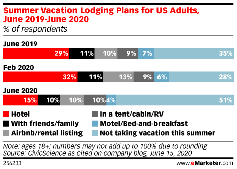 Summer Vacation Lodging Plans for US Adults, June 2019-June 2020 (% of respondents)