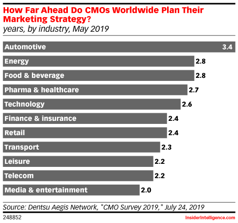 How Far Ahead Do CMOs Worldwide Plan Their Marketing Strategy? (years, by industry, May 2019)