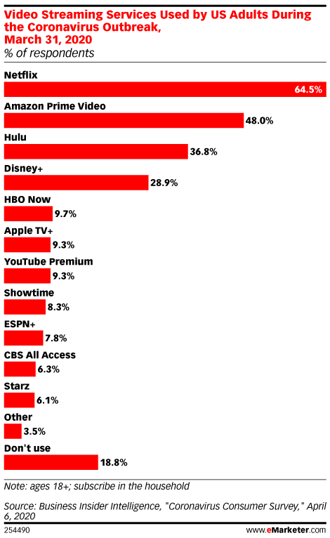 Video Streaming Services Used by US Adults During the Coronavirus Outbreak, March 31, 2020 (% of respondents)