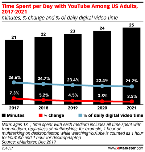 Time Spent per Day with YouTube Among US Adults, 2017-2021 (minutes, % change and % of daily digital video time)