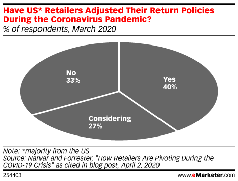 Have US* Retailers Adjusted Their Return Policies During the Coronavirus Pandemic? (% of respondents, March 2020)