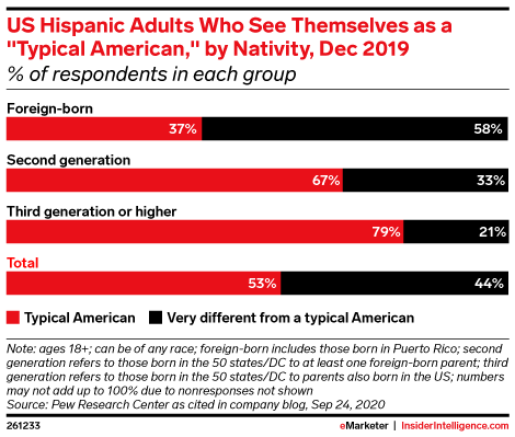 US Hispanic Adults Who See Themselves as a