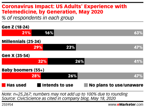 Coronavirus Impact: US Adults' Experience with Telemedicine, by Generation, May 2020 (% of respondents in each group)