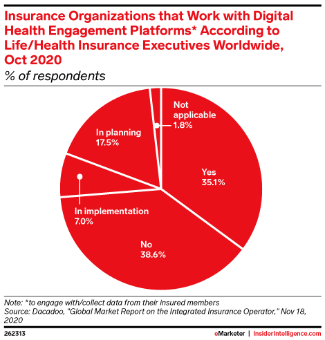 Insurance Organizations that Work with Digital Health Engagement Platforms* According to Life/Health Insurance Executives Worldwide, Oct 2020 (% of respondents)