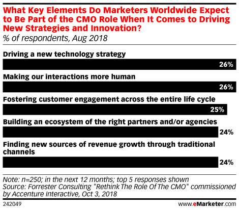 What Key Elements Do Marketers Worldwide Expect to Be Part of the CMO Role When It Comes to Driving New Strategies and Innovation? (% of respondents, Aug 2018)