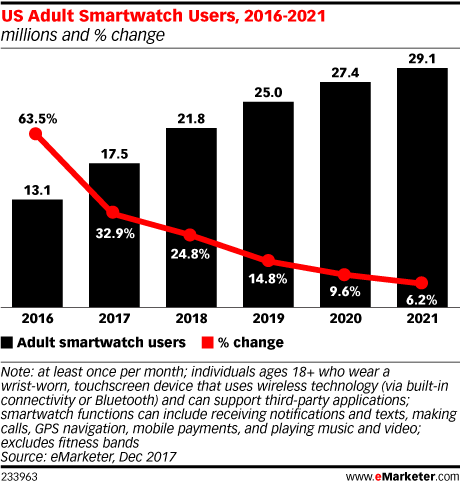 US Adult Smartwatch Users, 2016-2021 (millions and % change)