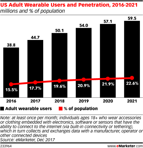 US Adult Wearable Users and Penetration, 2016-2021 (millions and % of population)