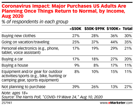 Coronavirus Impact: Major Purchases US Adults Are Planning Once Things Return to Normal, by Income, Aug 2020 (% of respondents in each group)