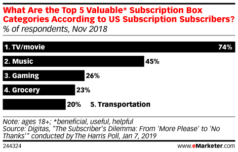 What Are the Top 5 Valuable* Subscription Box Categories According to US Subscription Subscribers? (% of respondents, Nov 2018)